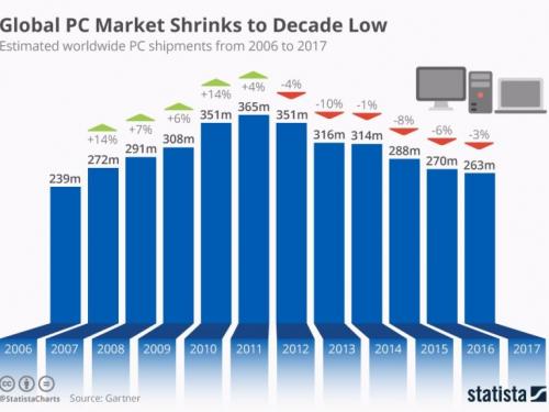 مبيعات أجهزة الكمبيوتر تستمر في الركود – والهواتف الذكية تجاوزتها