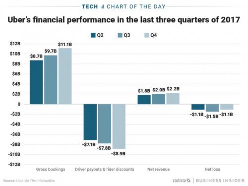 آوبر تعاني من خسائر مالية كبيرة بلغت 3.7 مليار في الأشهر الثلاثة الماضية