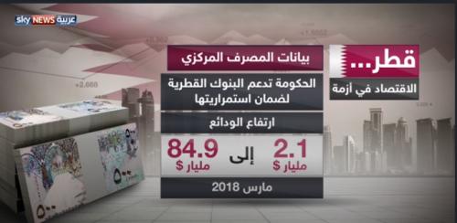 اقتصاد قطر .. انهيار مستمر والقادم أسوأ