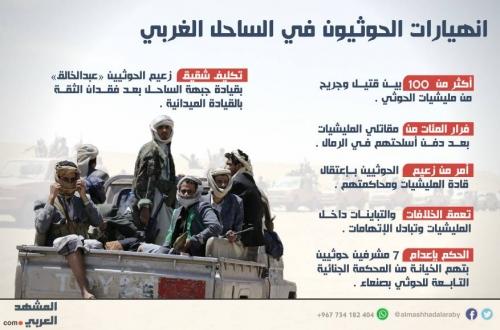انهيارات الحوثيين في الساحل الغربي «انفوجرافيك»