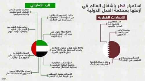 صفعة لنظام الدوحة.. والأرقام تكذب المزاعم القطرية