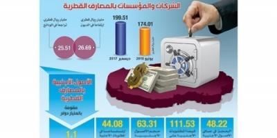 48.22 مليار دولار عجزاً بصافي الأصول الأجنبية للبنوك القطرية