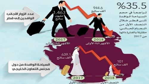 السياحة وإشغالات الفنادق عند أدنى مستوى في قطر