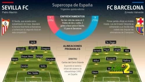 التشكيلة المتوقعة لمباراة كأس السوبر الاسباني