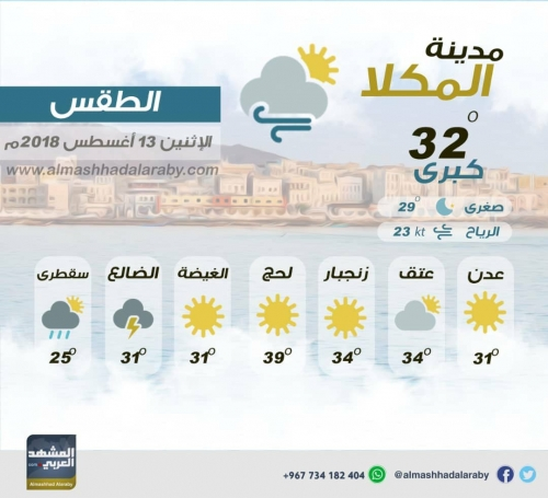 درجات الحرارة وحالة الطقس في العاصمة عدن ومحافظات الجنوب اليوم  الاثنين  ١٣  اغسطس 2018م ( انفوجرافيك )