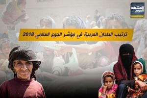 تعرف على ترتيب البلدان العربية في مؤشر الجوع العالمي لعام 2018م.. فيديو