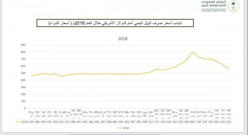 آل جابر: الريال اليمني يُحقق ارتفاعًا نوعيًا مقابل الدولار