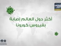 كورونا يتفشى أمريكيا ومحاولات عربية لحصاره (إنفوجراف)